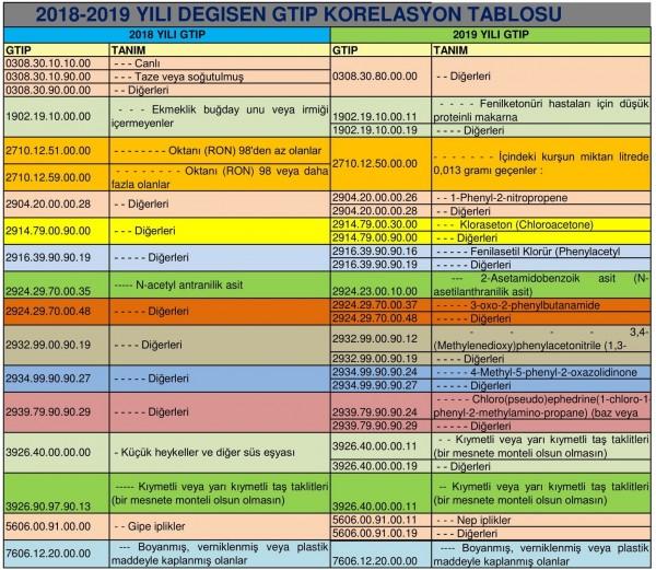 2018-2019 YILI DEĞİŞEN GTIP KORELASYON TABLOSU--1